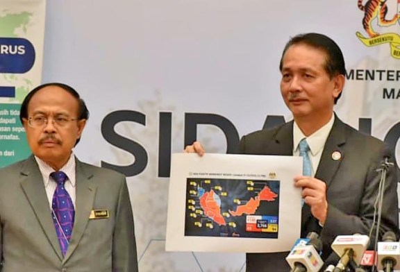 COVID-19 Malaysia : 10,358 Cases, 9563 Healed, 130 Dead