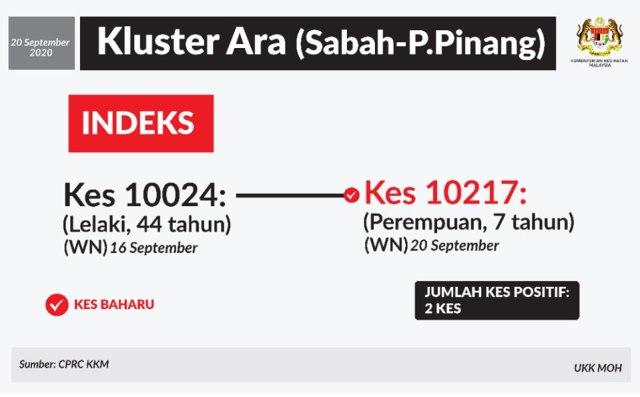 Ara Cluster 20 September 2020