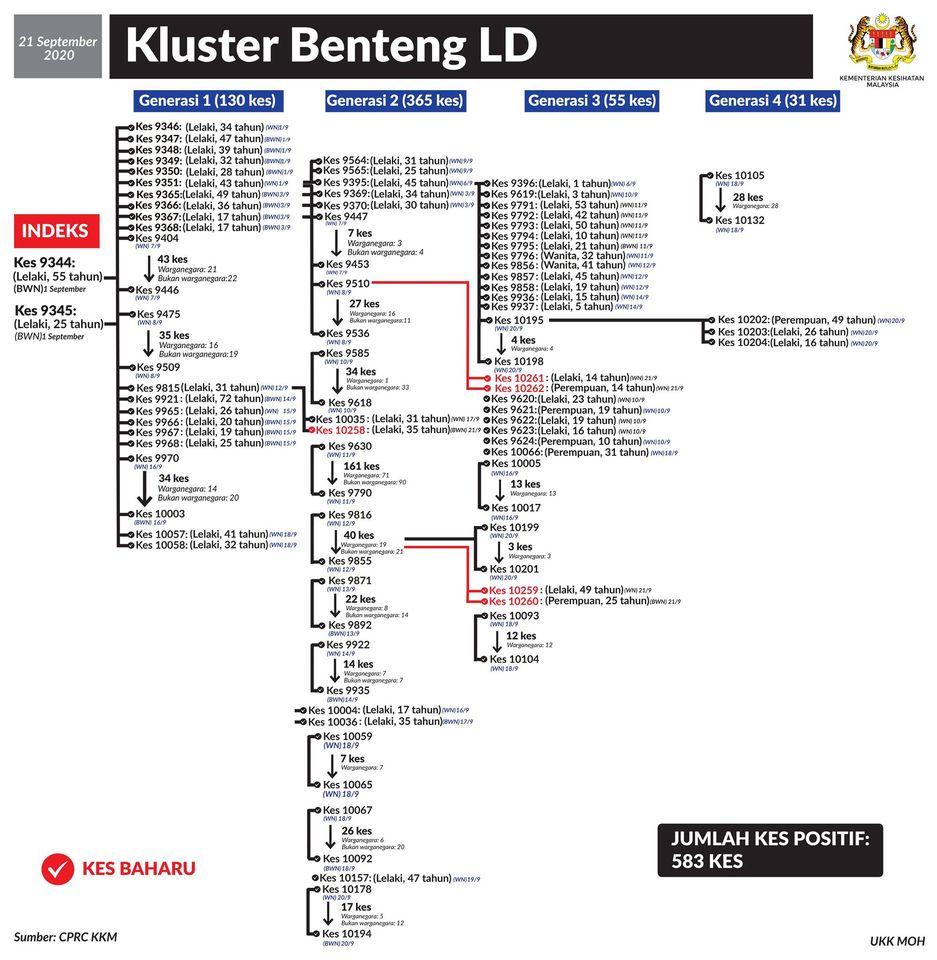 LD Benteng Cluster 21 September 2020