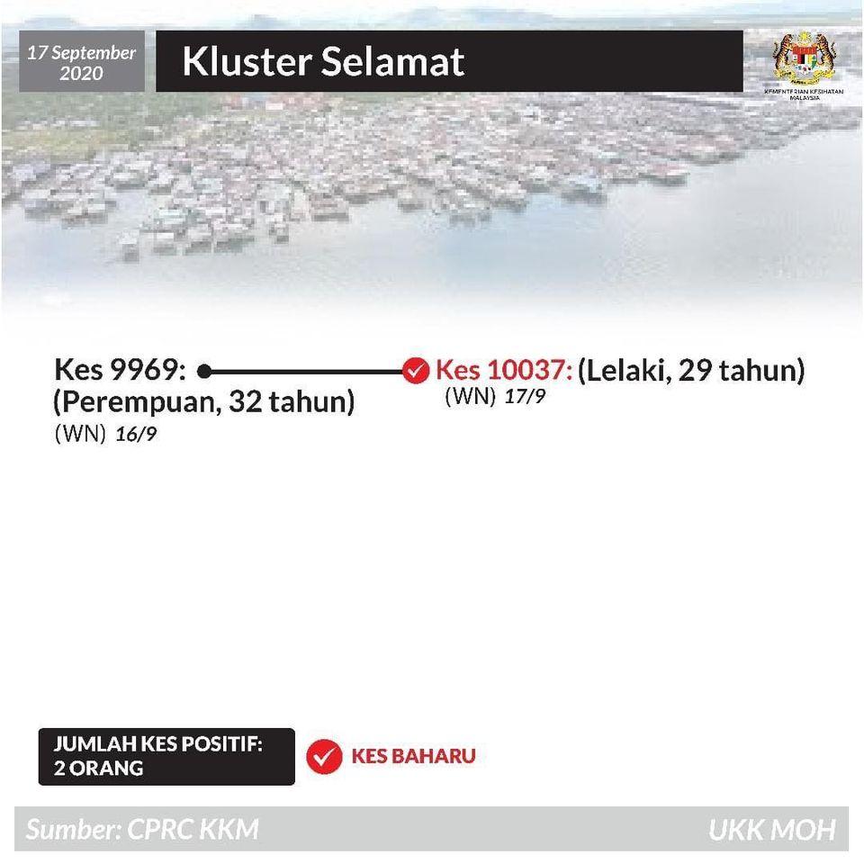 Selamat Cluster 17 September 2020