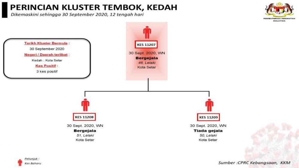 Tembok Cluster 2020-09-30