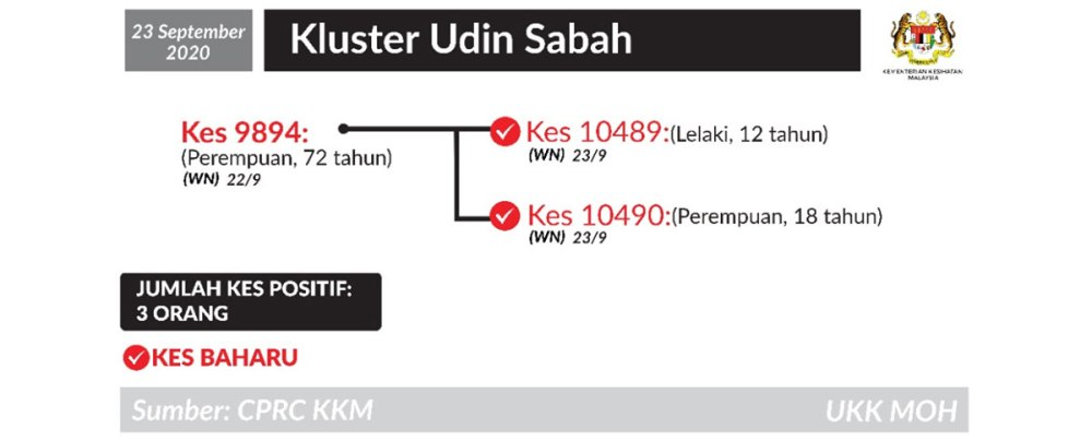 Udin Cluster 23 September 2020