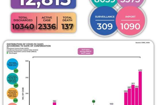 Malaysia COVID-19 2020-10-05 cases 02