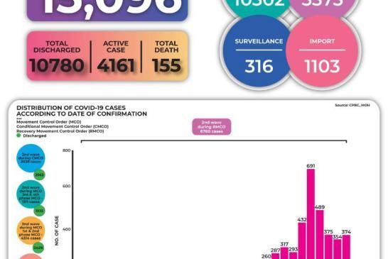 Malaysia COVID-19 2020-10-10 cases 02
