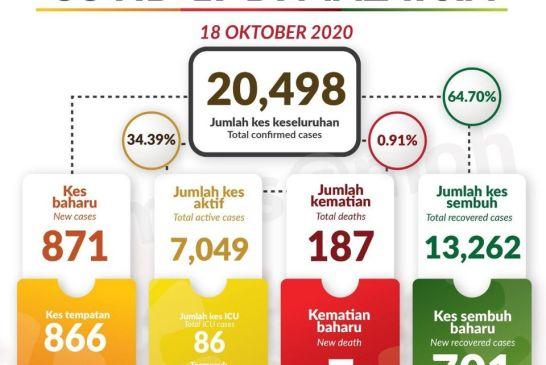 Malaysia COVID-19 2020-10-18 cases 01