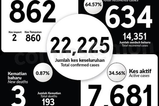 Malaysia COVID-19 2020-10-20 cases 01