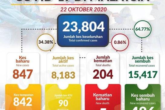 Malaysia COVID-19 2020-10-22 cases 01