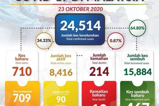 Malaysia COVID-19 2020-10-23 cases 01