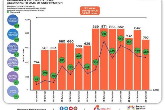 Malaysia COVID-19 2020-10-23 cases 02