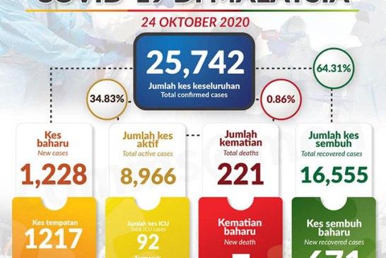 Malaysia COVID-19 2020-10-24 cases 01