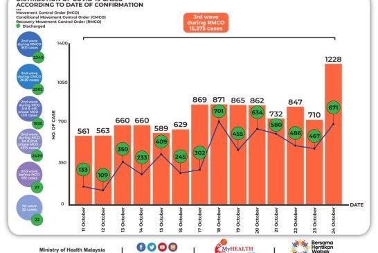 Malaysia COVID-19 2020-10-24 cases 02