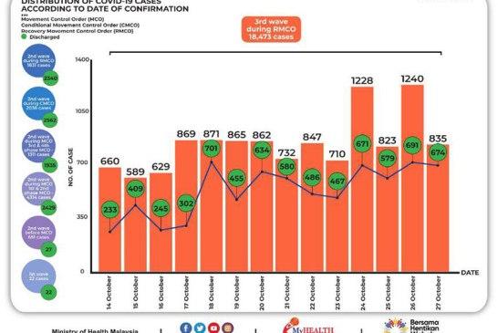 Malaysia COVID-19 2020-10-27 cases 02