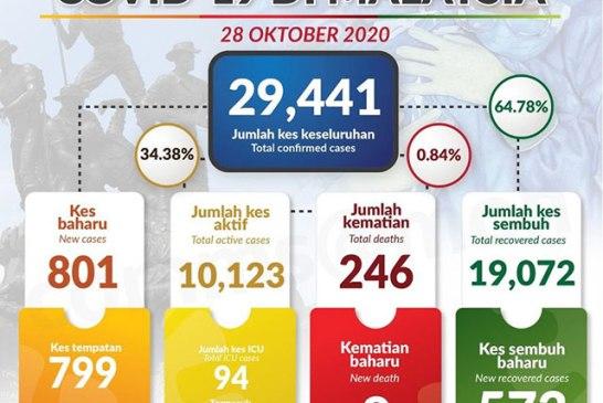 Malaysia COVID-19 2020-10-28 cases 01