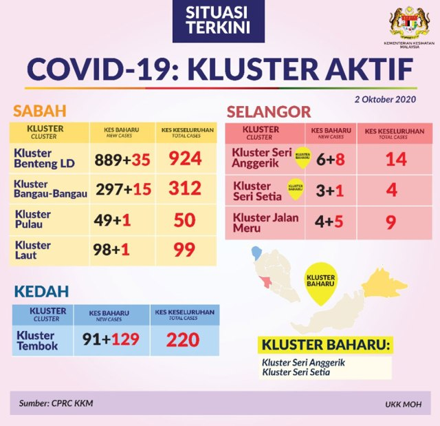 Malaysia COVID-19 clusters 2020-10-02