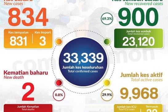 Malaysia COVID-19 2020-11-02 cases 01