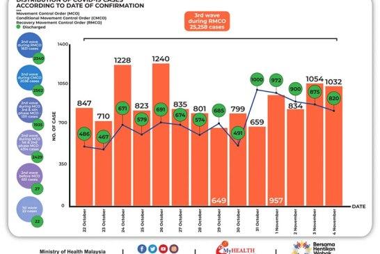 Malaysia COVID-19 2020-11-04 cases 02