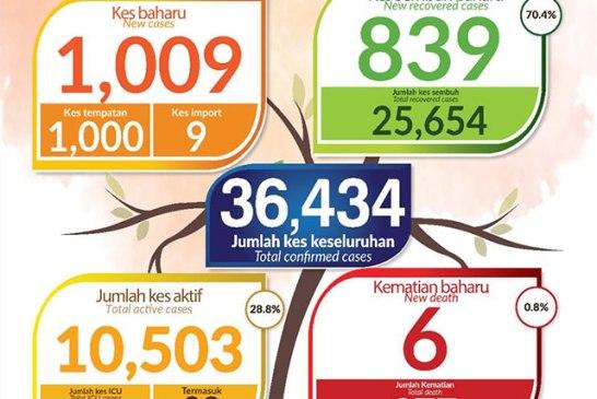 Malaysia COVID-19 2020-11-05 cases 01