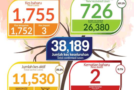 Malaysia COVID-19 2020-11-06 cases 01