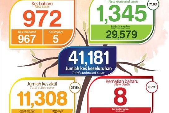 Malaysia COVID-19 2020-11-09 cases 01