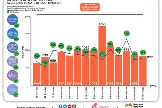 Malaysia COVID-19 2020-11-11 cases 02