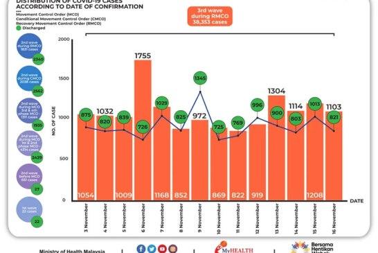 Malaysia COVID-19 2020-11-16 cases 02