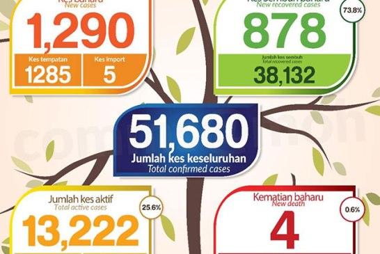 Malaysia COVID-19 2020-11-19 cases 01