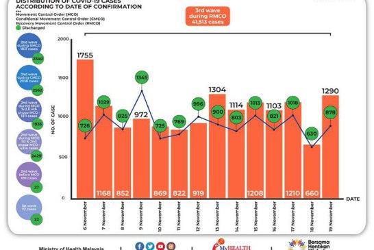 Malaysia COVID-19 2020-11-19 cases 02