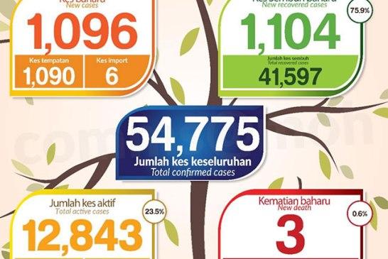 Malaysia COVID-19 2020-11-22 cases 01