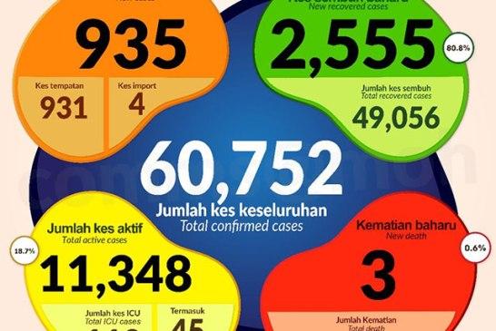 Malaysia COVID-19 2020-11-26 cases 01