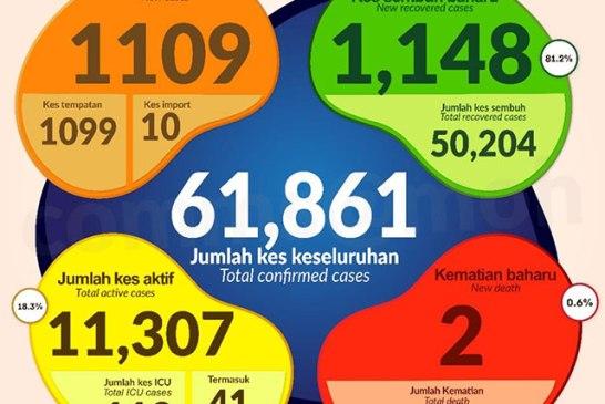 Malaysia COVID-19 2020-11-27 cases 01