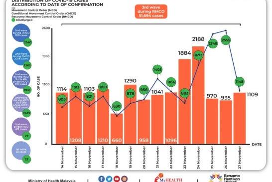 Malaysia COVID-19 2020-11-27 cases 02