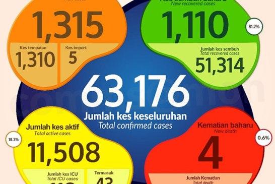 Malaysia COVID-19 2020-11-28 cases 01