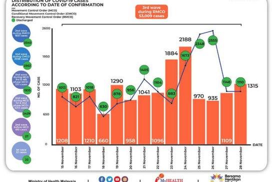 Malaysia COVID-19 2020-11-28 cases 02