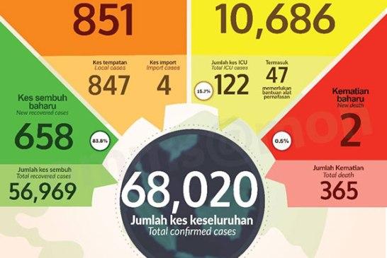 Malaysia COVID-19 2020-12-02 cases 01