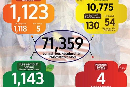 Malaysia COVID-19 2020-12-05 cases 01