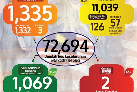 Malaysia COVID-19 2020-12-06 cases 01