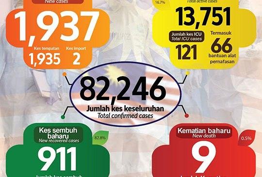 Malaysia COVID-19 2020-12-12 cases 01