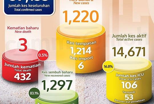 Malaysia COVID-19 2020-12-17 cases 01