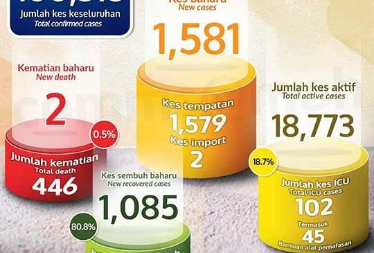 Malaysia COVID-19 2020-12-24 cases 01