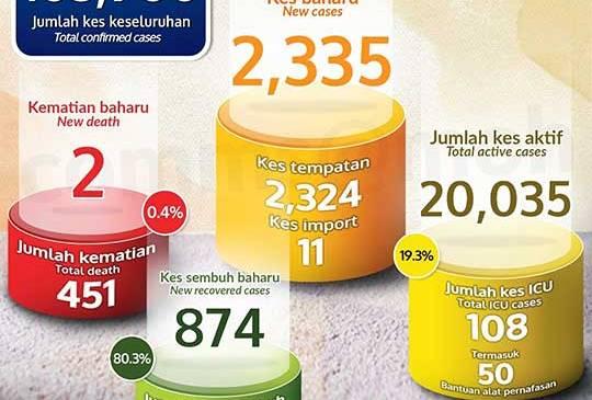 Malaysia COVID-19 2020-12-26 cases 01