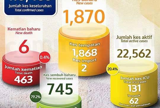 Malaysia COVID-19 2020-12-30 cases 01