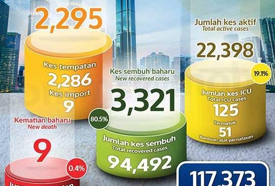 Malaysia COVID-19 2021-01-02 cases 01