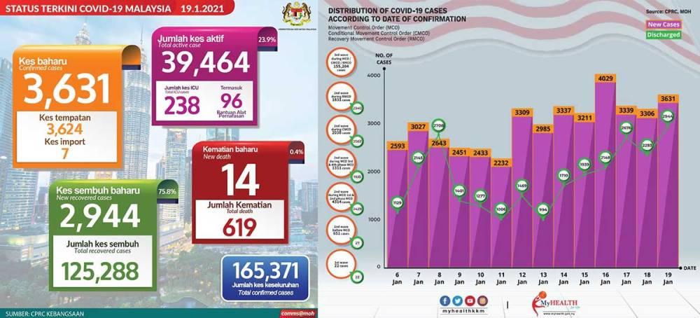 Malaysia COVID-19 2021-01-19 cases 01