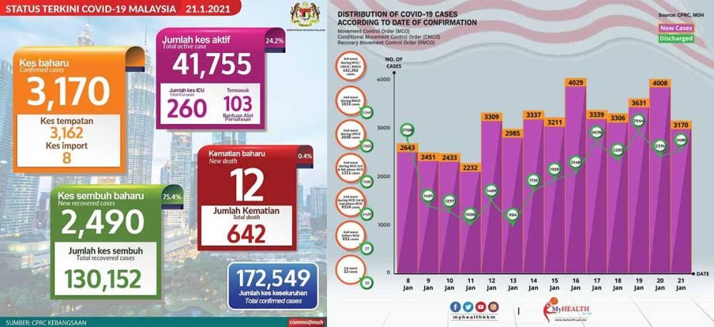 Malaysia COVID-19 2021-01-21 cases 01