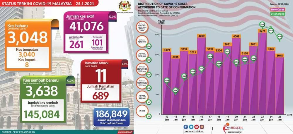 Malaysia COVID-19 2021-01-25 cases 01
