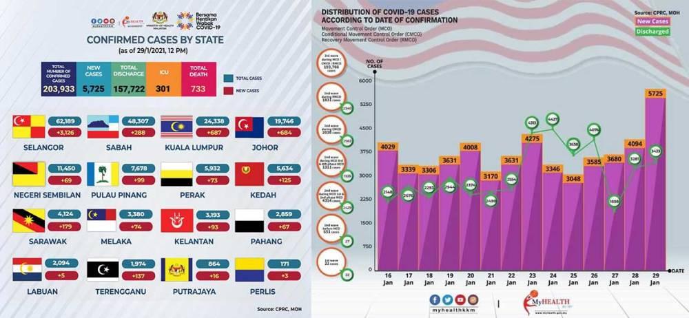 Malaysia COVID-19 2021-01-29 cases 01