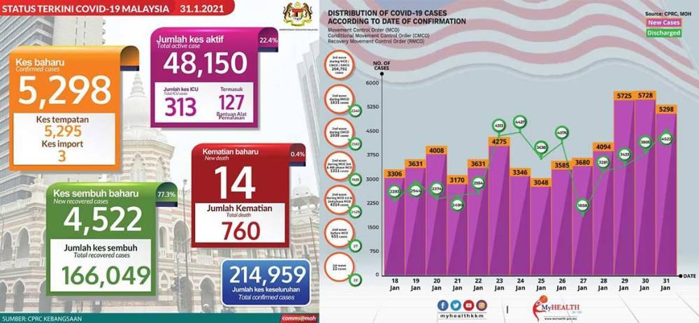 Malaysia COVID-19 2021-01-31 cases 01