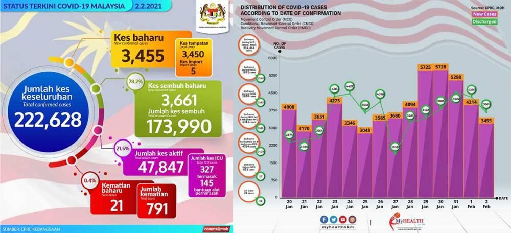 Malaysia COVID-19 2021-02-02 cases 01