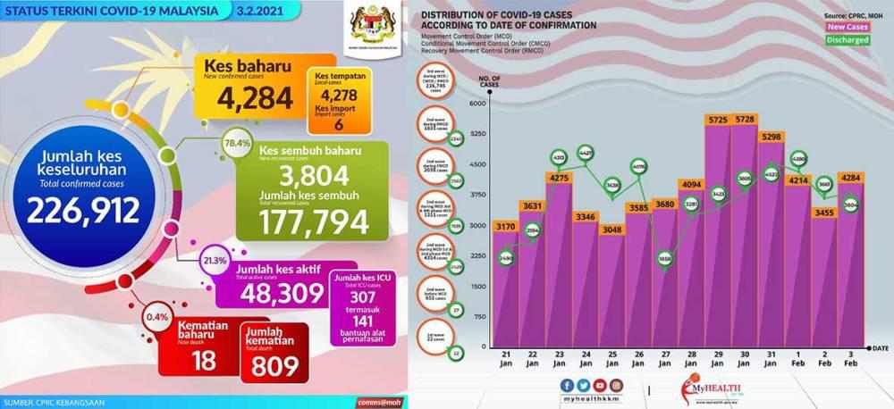 Malaysia COVID-19 2021-02-03 cases 01