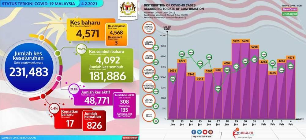 Malaysia COVID-19 2021-02-04 cases 02